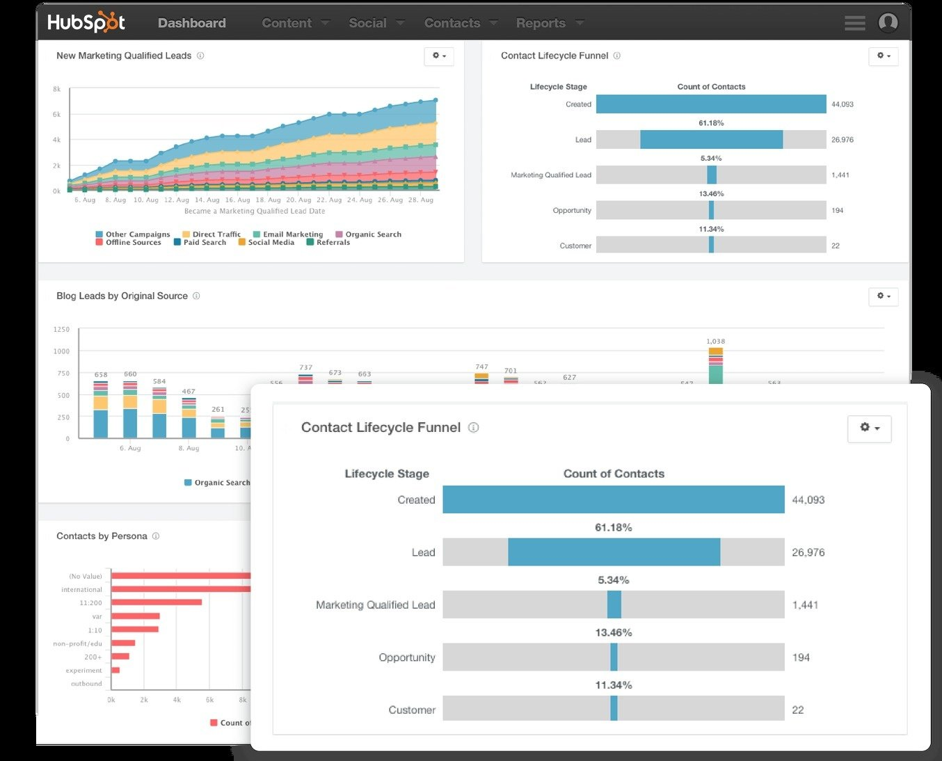 HubSpot Reporting Add-on