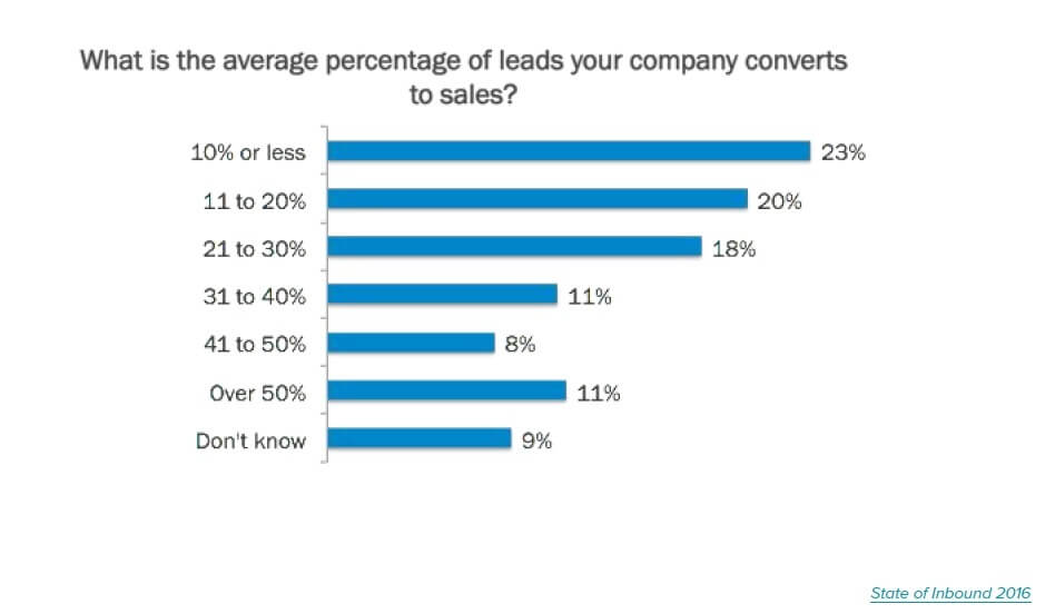 Converting Leads