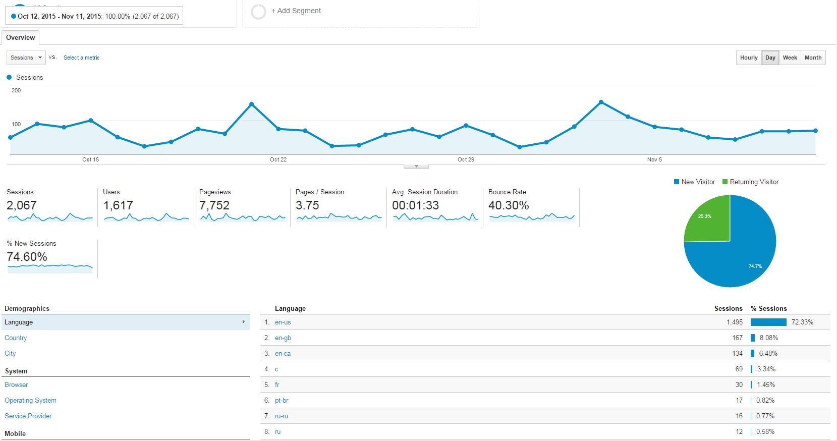 Top Marketing Apps - Google Analytics