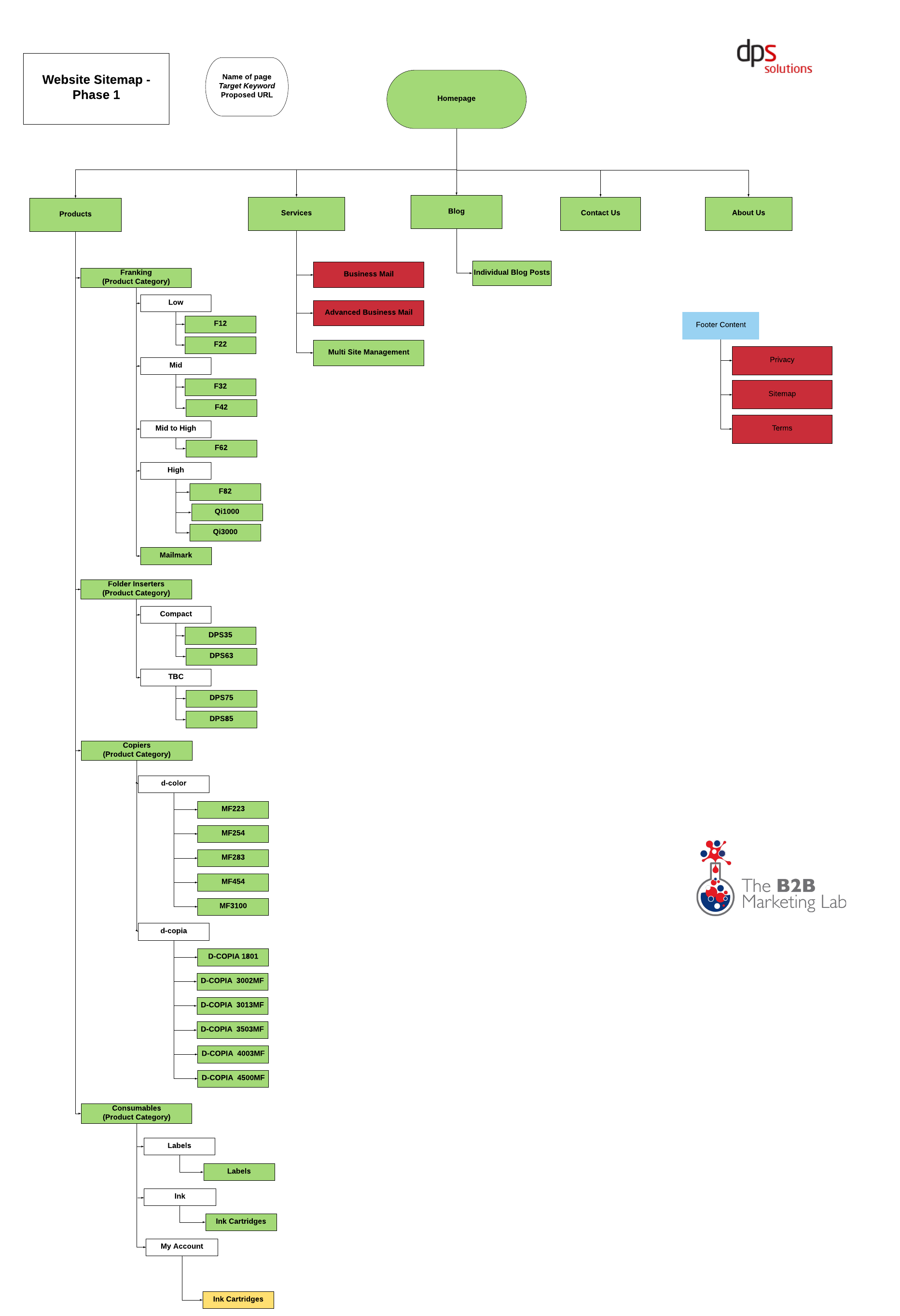 Copy of DPS Sitemap (For use in Case Study) - Page 1-1