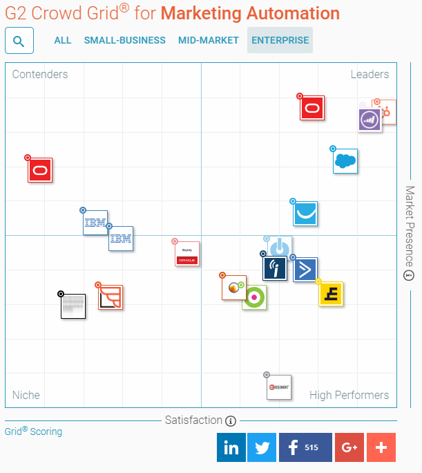 Enterprise marketing automation leaders