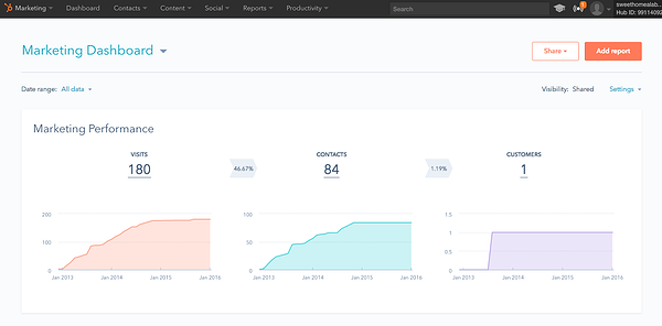 HubSpot Reporting Dashboard Old