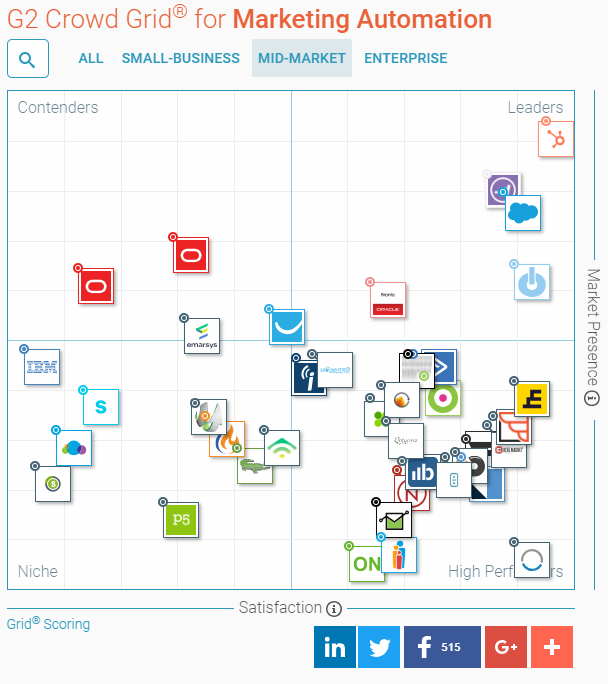 Mid-market marketing automation leaders