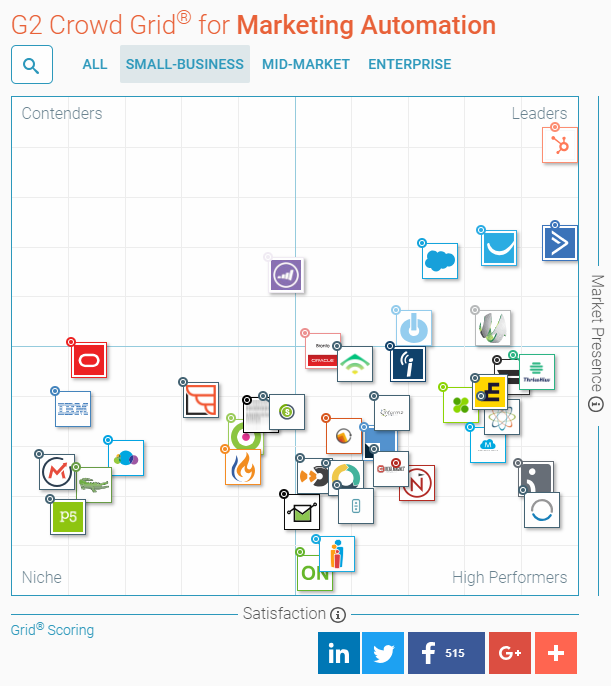 Small business marketing automation leaders