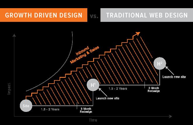 Growth Driven Design vs Traditional Design