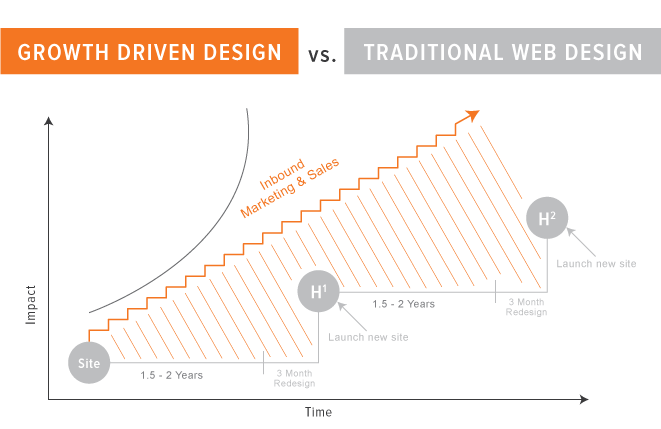 Growth Driven Design vs Traditional Design